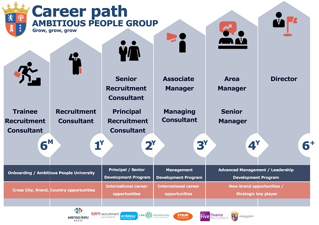 Ambitious People Career Path