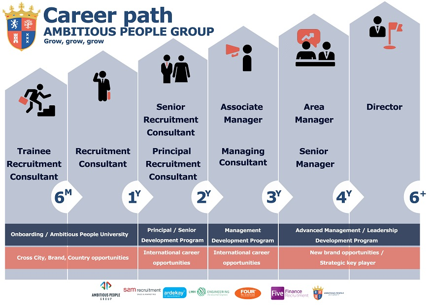 Ambitious People Group Career Path